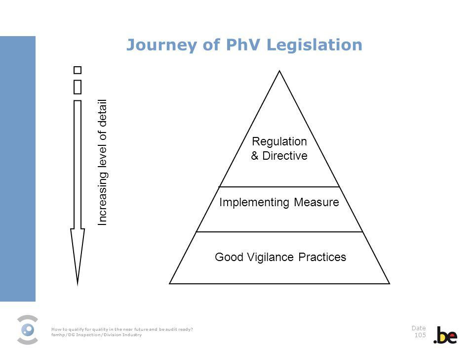 Journey of PhV Legislation