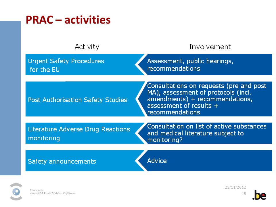 PRAC – activities