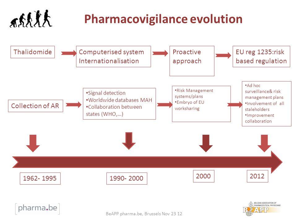 Pharmacovigilance evolution