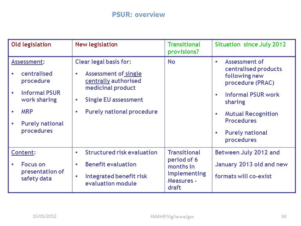 PSUR: overview Old legislation New legislation