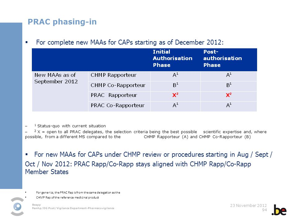 PRAC phasing-in For complete new MAAs for CAPs starting as of December 2012: 1 Status-quo with current situation.