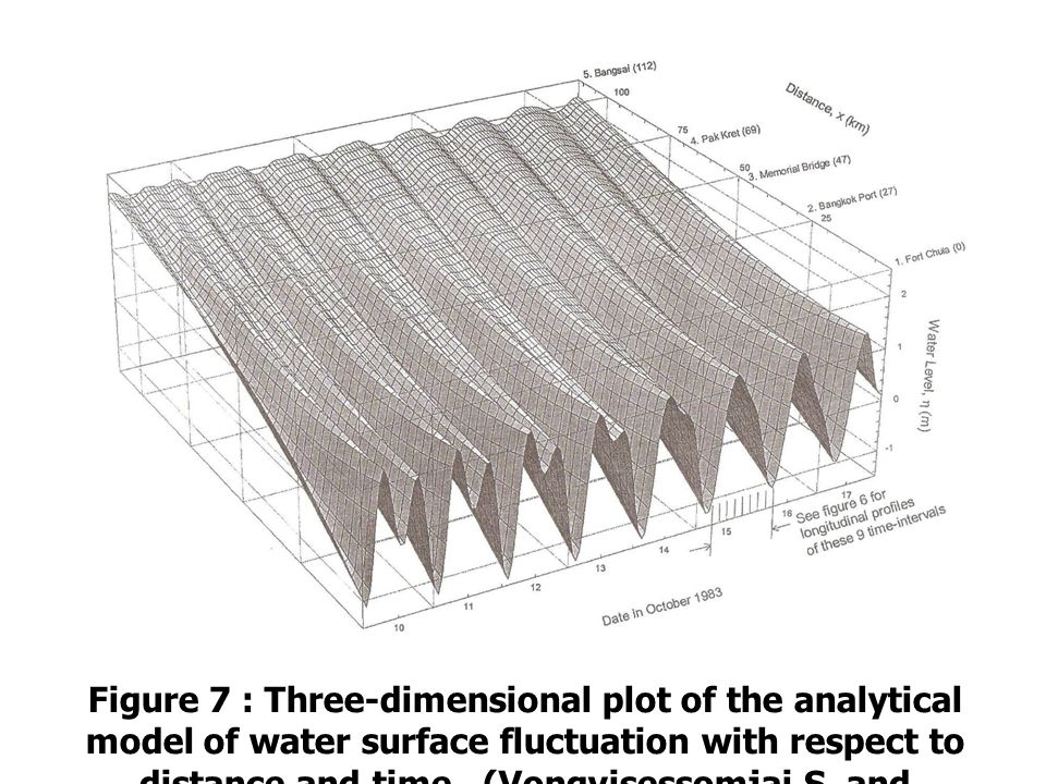 Figure 7 : Three-dimensional plot of the analytical model of water surface fluctuation with respect to distance and time.