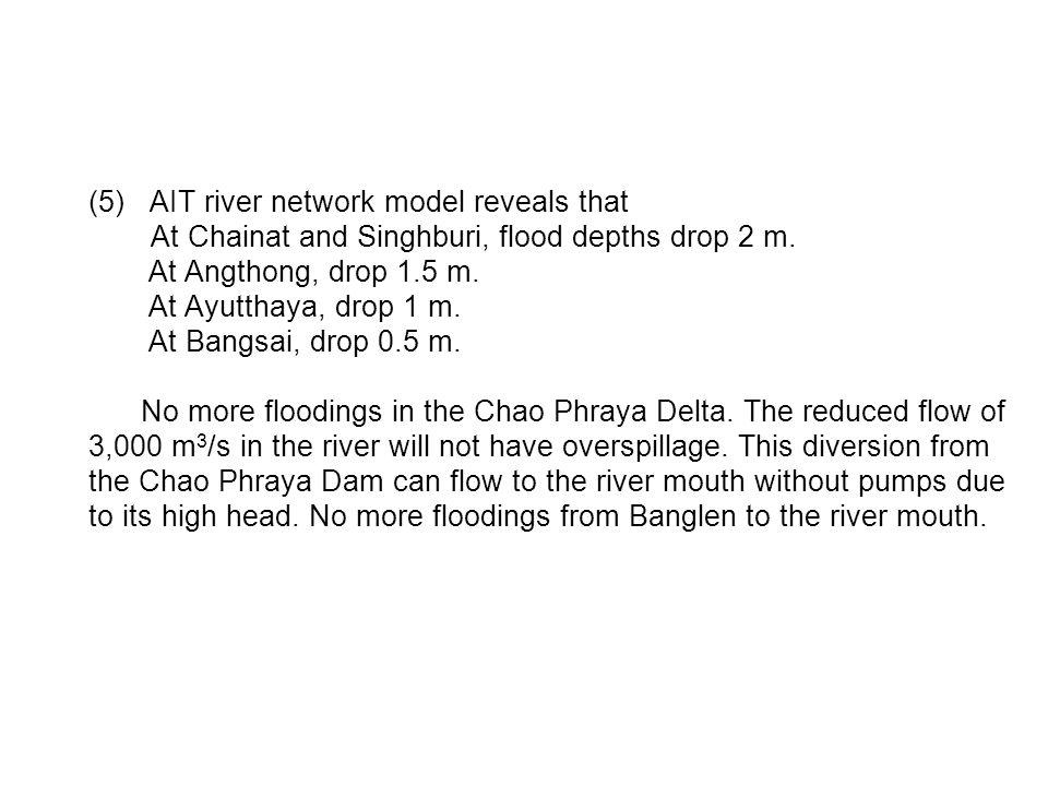 AIT river network model reveals that