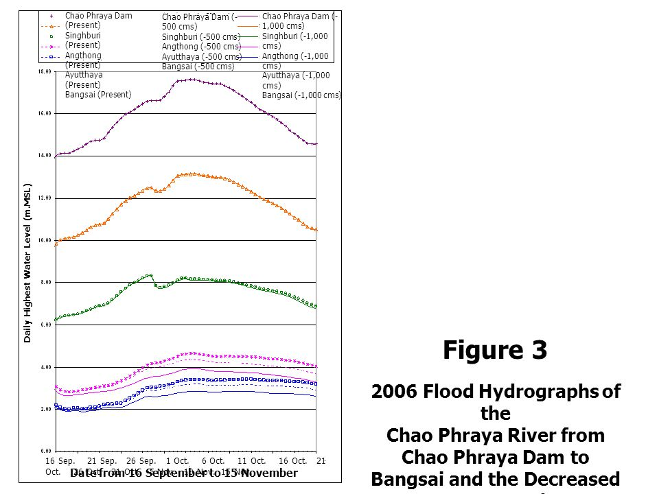 Figure 3 2006 Flood Hydrographs of the