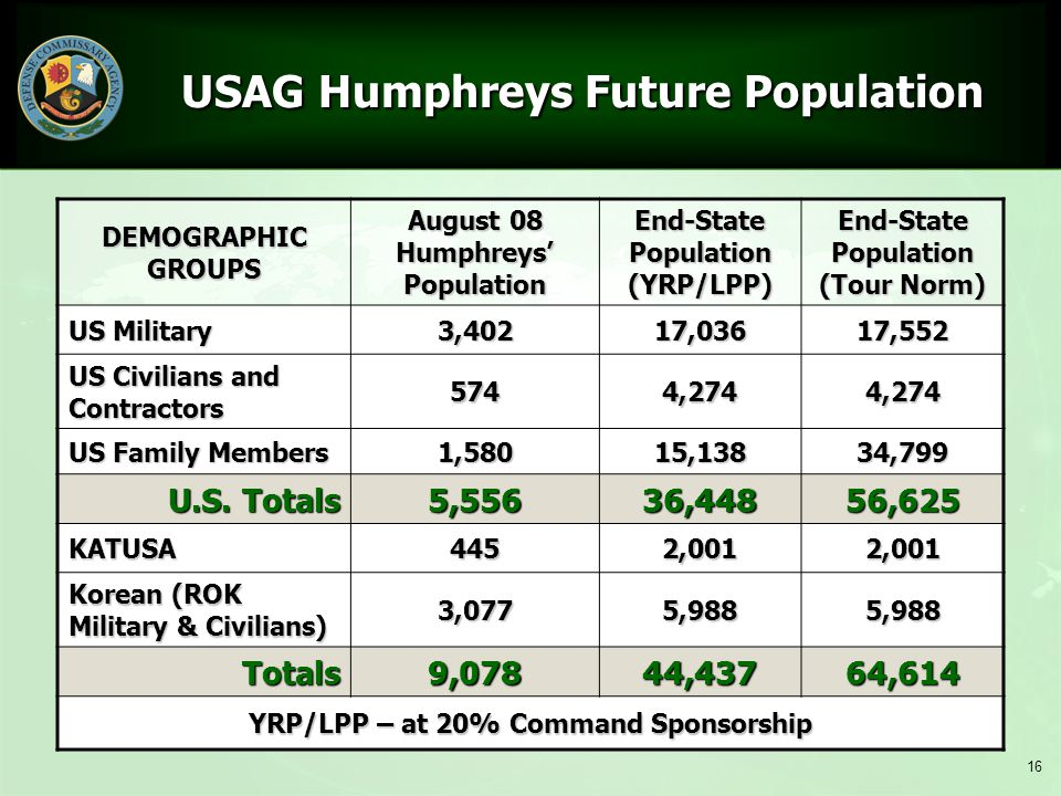 USAG Humphreys Future Population