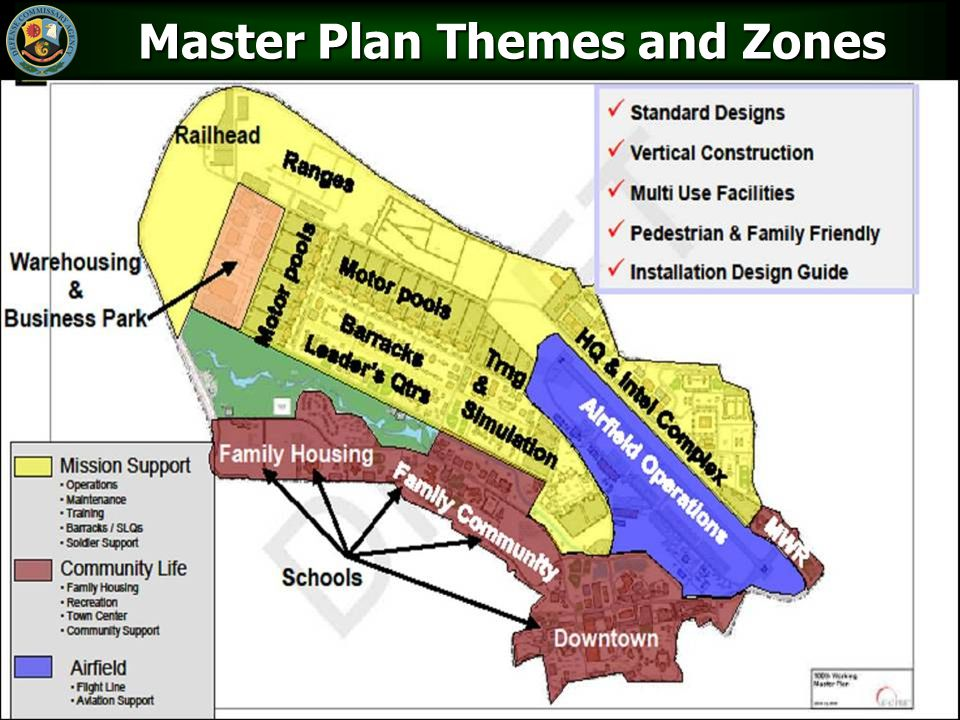 Master Plan Themes and Zones