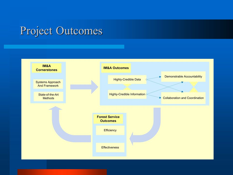 Project Outcomes 2008 Oct 21 Revised Ver 2 JK