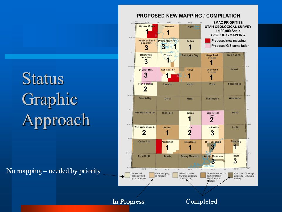 Status Graphic Approach