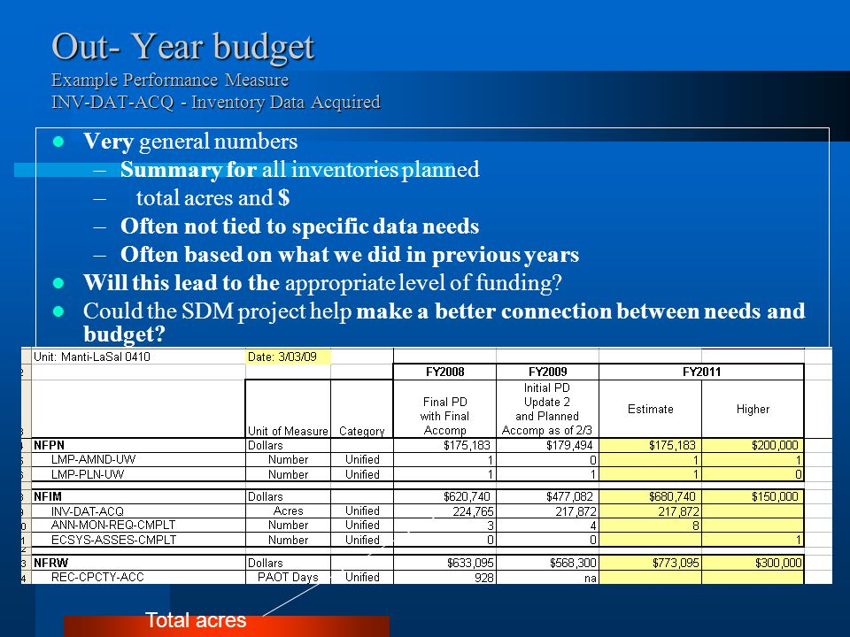 Out- Year budget Example Performance Measure INV-DAT-ACQ - Inventory Data Acquired