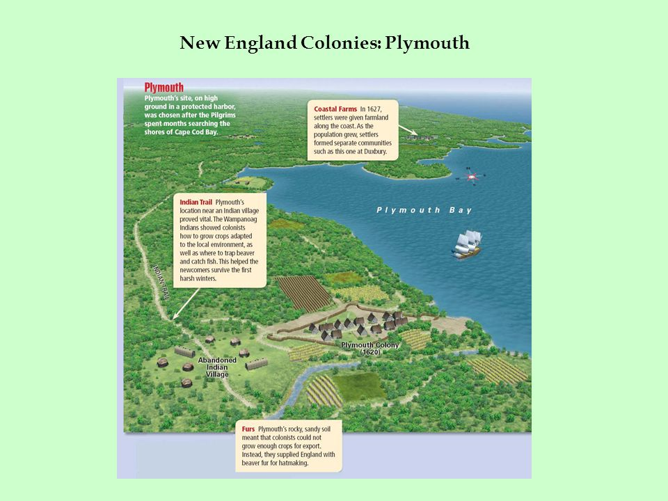 New England Colonies: Plymouth