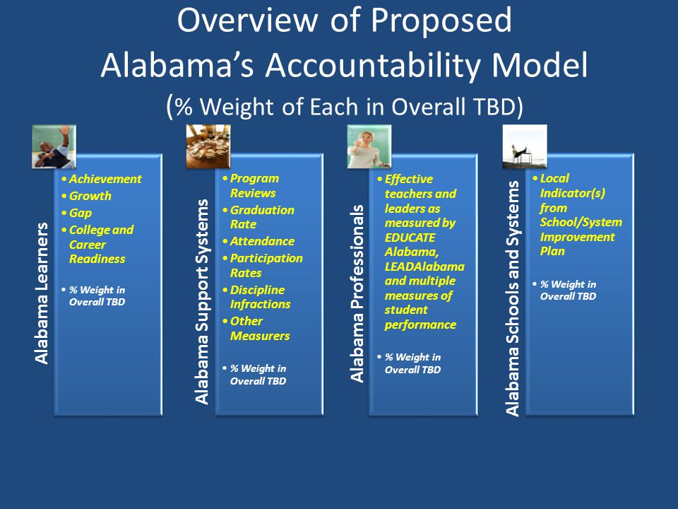 Overview of Proposed Alabama's Accountability Model (% Weight of Each in Overall TBD)
