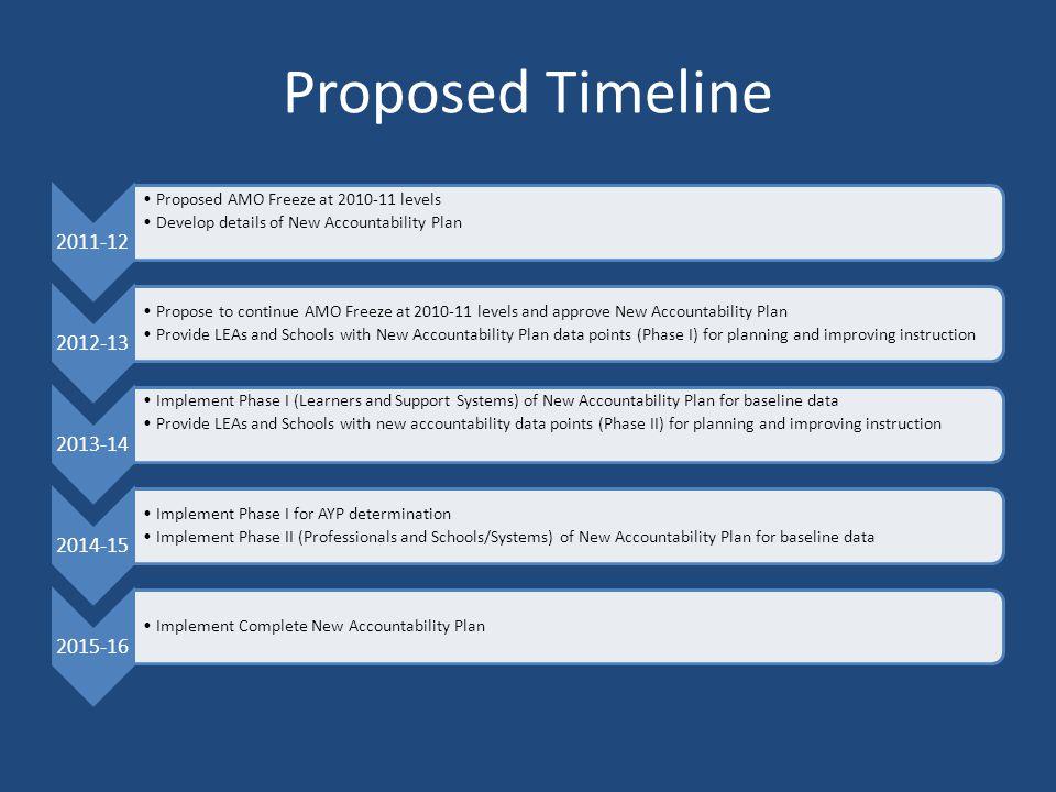 Proposed Timeline 2011-12 2012-13 2013-14 2014-15 2015-16