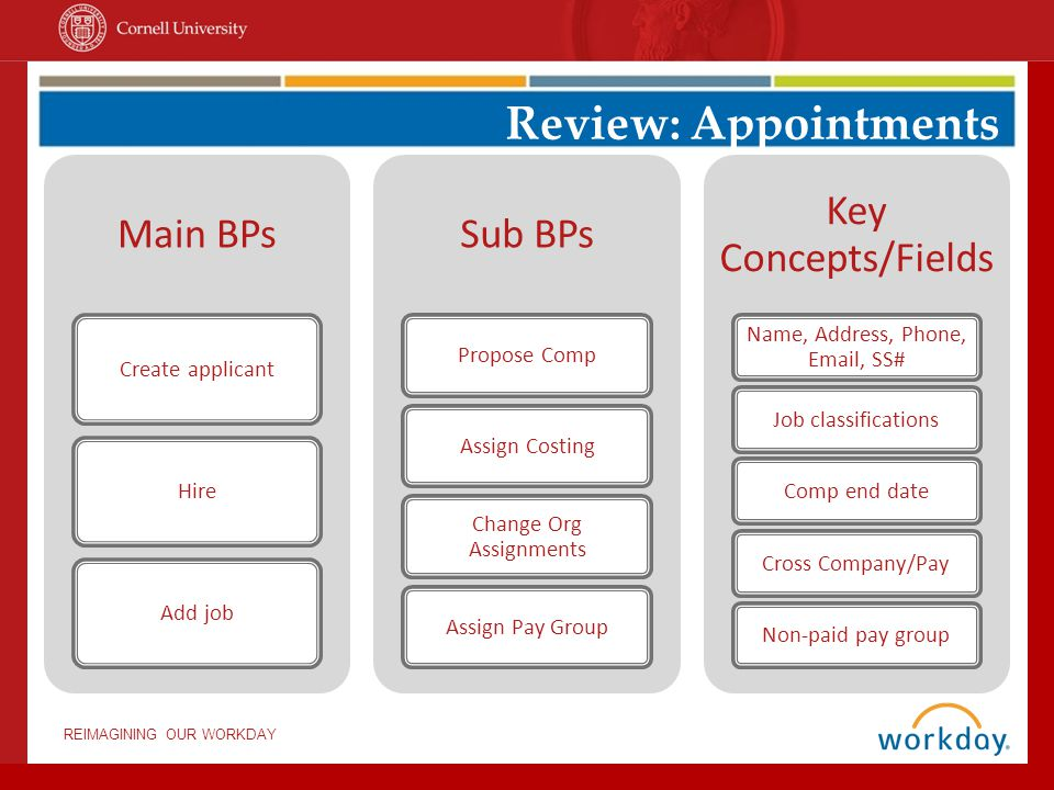Review: Appointments Main BPs Sub BPs Key Concepts/Fields
