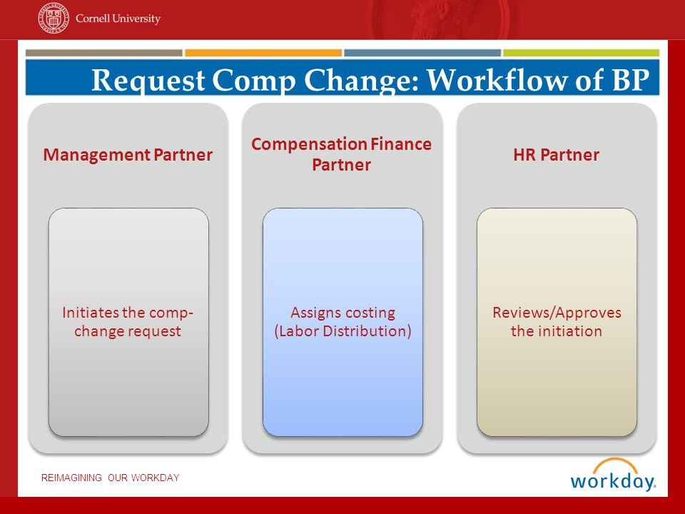 Request Comp Change: Workflow of BP