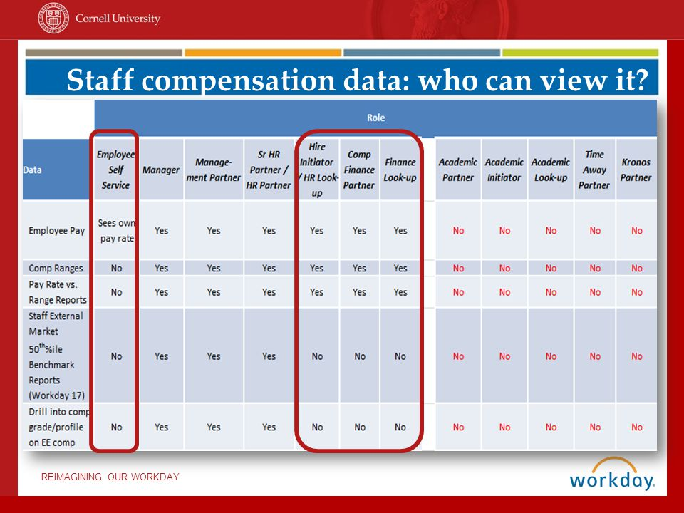 Staff compensation data: who can view it