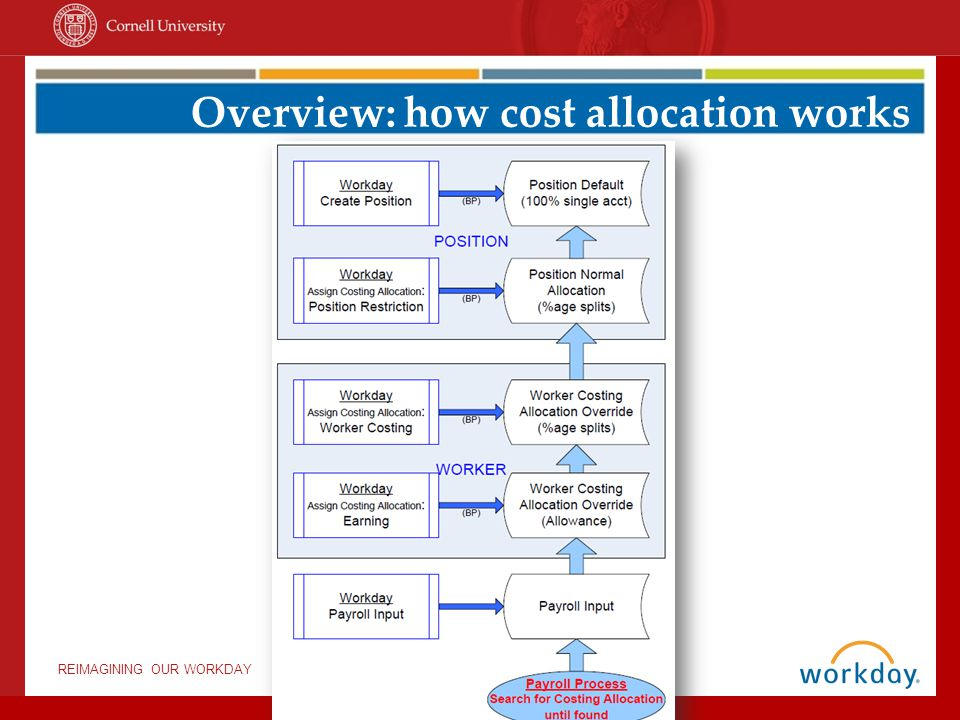 Overview: how cost allocation works