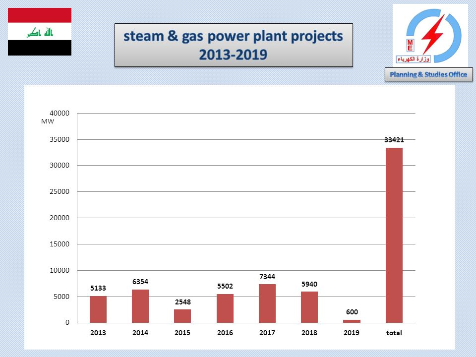 steam & gas power plant projects 2013-2019 Planning & Studies Office