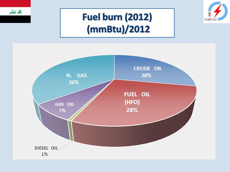 Fuel burn (2012) (mmBtu)/2012