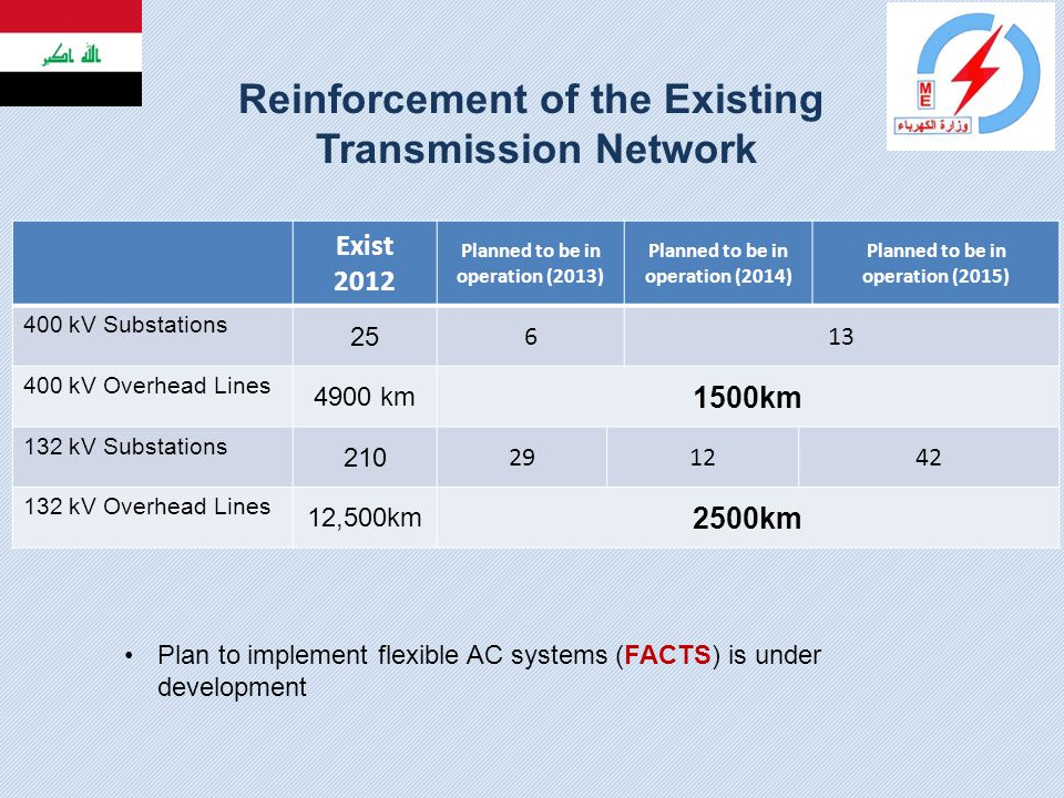Reinforcement of the Existing Transmission Network