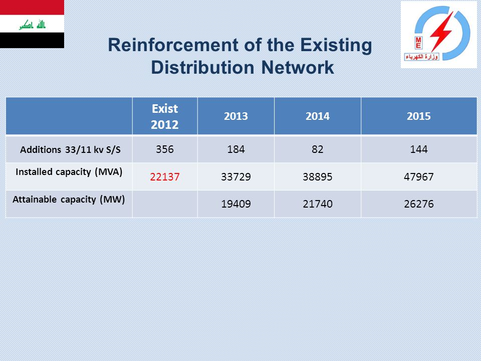 Reinforcement of the Existing Distribution Network