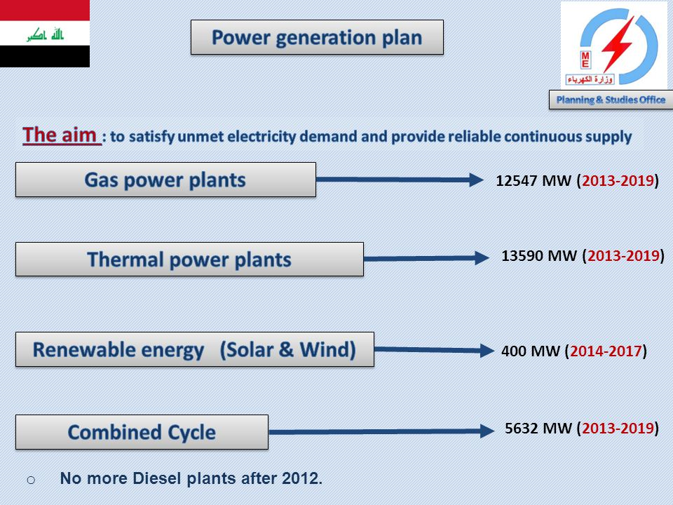Planning & Studies Office Renewable energy (Solar & Wind)