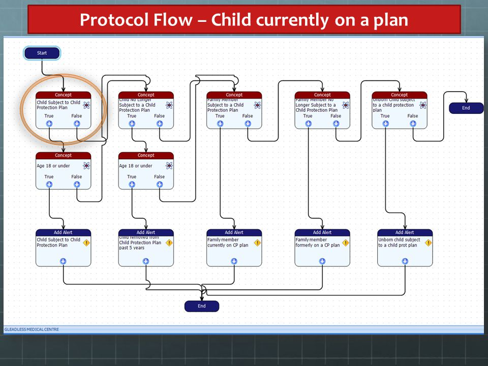 Protocol Flow – Child currently on a plan