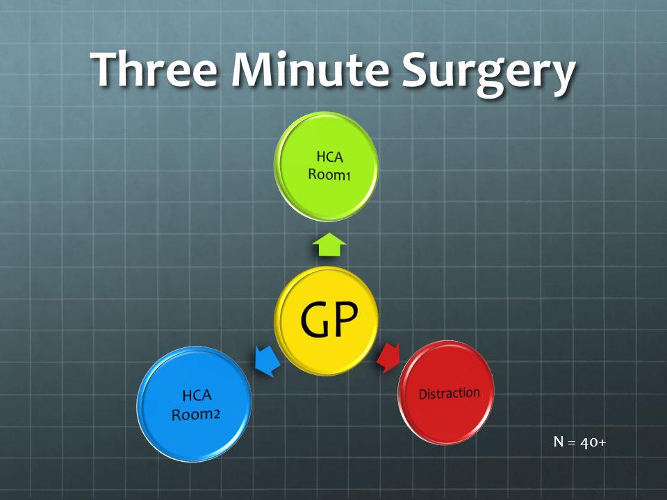 Three Minute Surgery GP HCA Room1 HCA Room2 Distraction N = 40+
