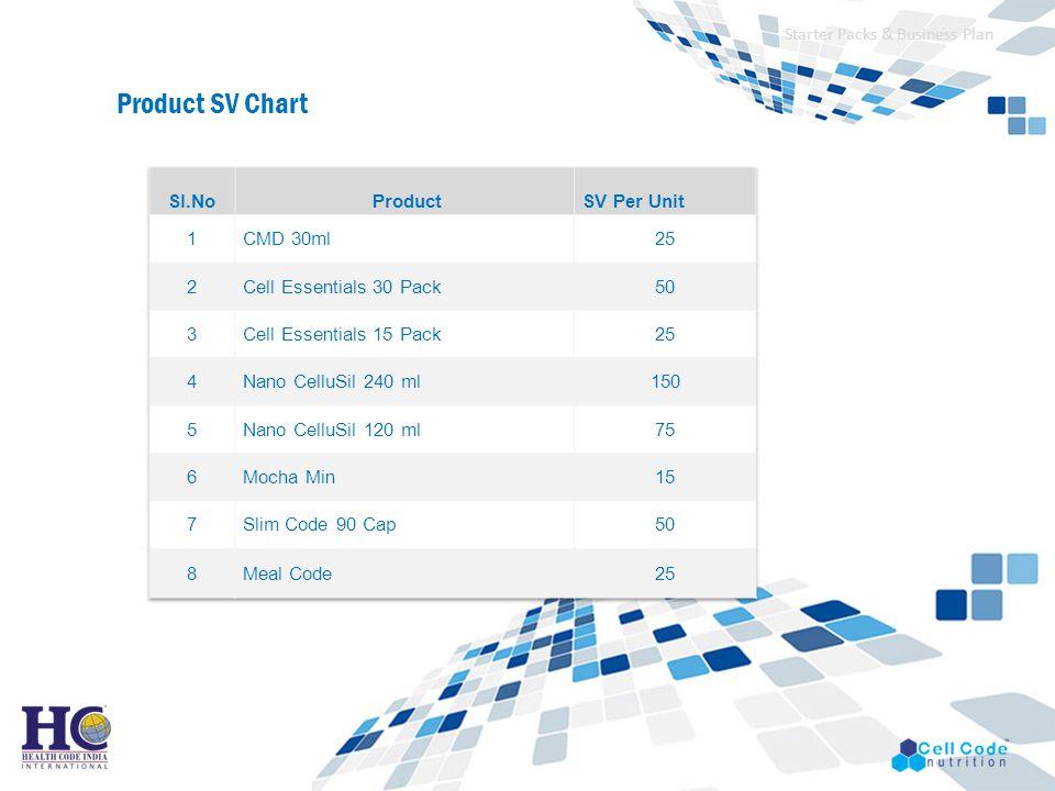 Product SV Chart Sl.No Product SV Per Unit 1 CMD 30ml 25 2