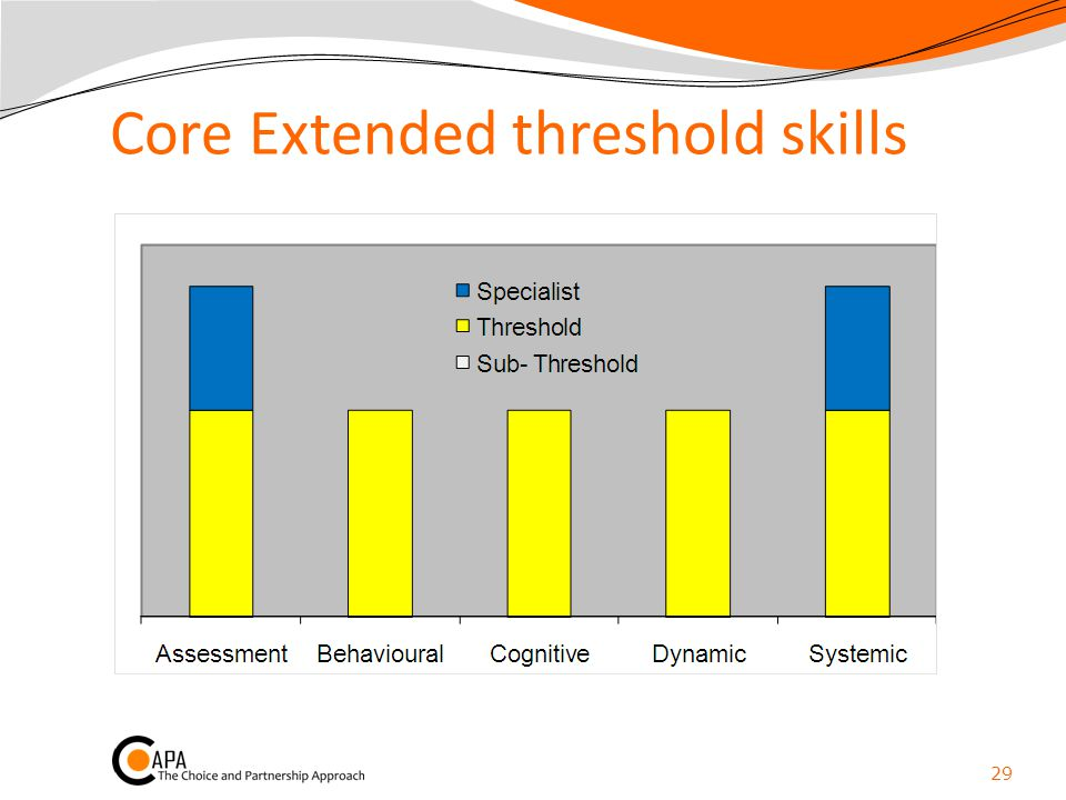 Core Extended threshold skills