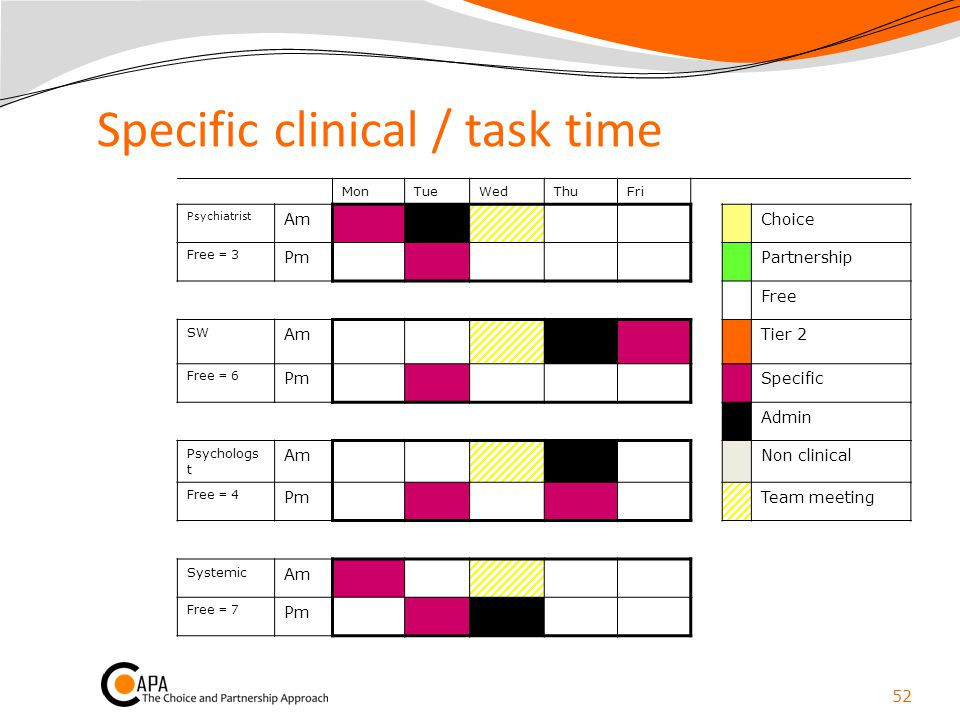 Specific clinical / task time