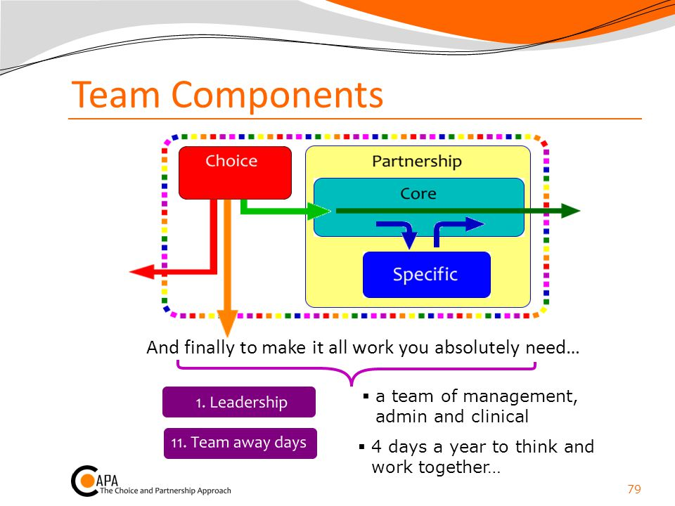 Team Components And finally to make it all work you absolutely need…