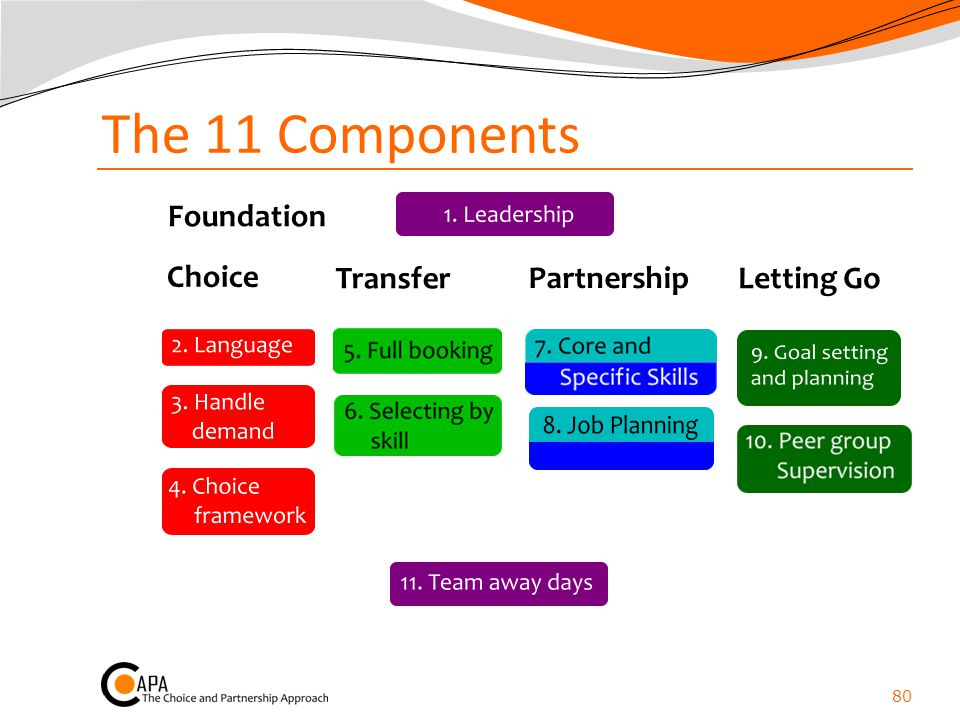 The 11 Components Foundation Choice Transfer Partnership Letting Go