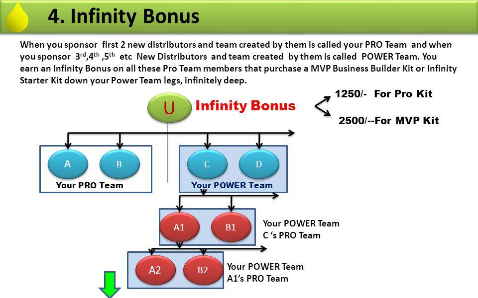 4. Infinity Bonus U Infinity Bonus A A2
