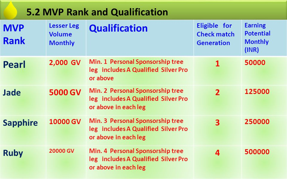 Qualification 5.2 MVP Rank and Qualification MVP Rank Pearl Jade
