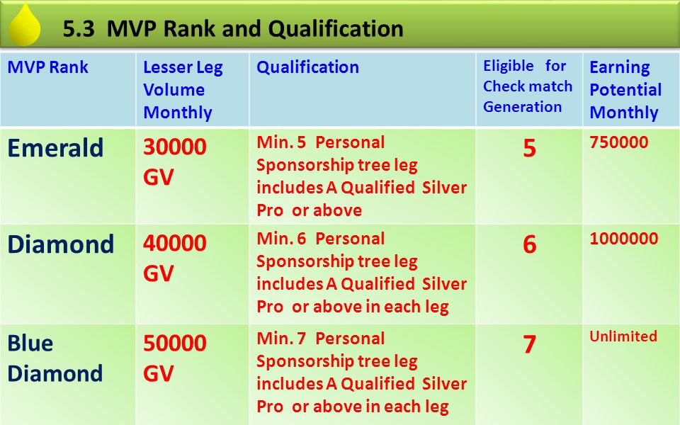 Emerald 5 Diamond 6 7 5.3 MVP Rank and Qualification 30000 GV 40000 GV