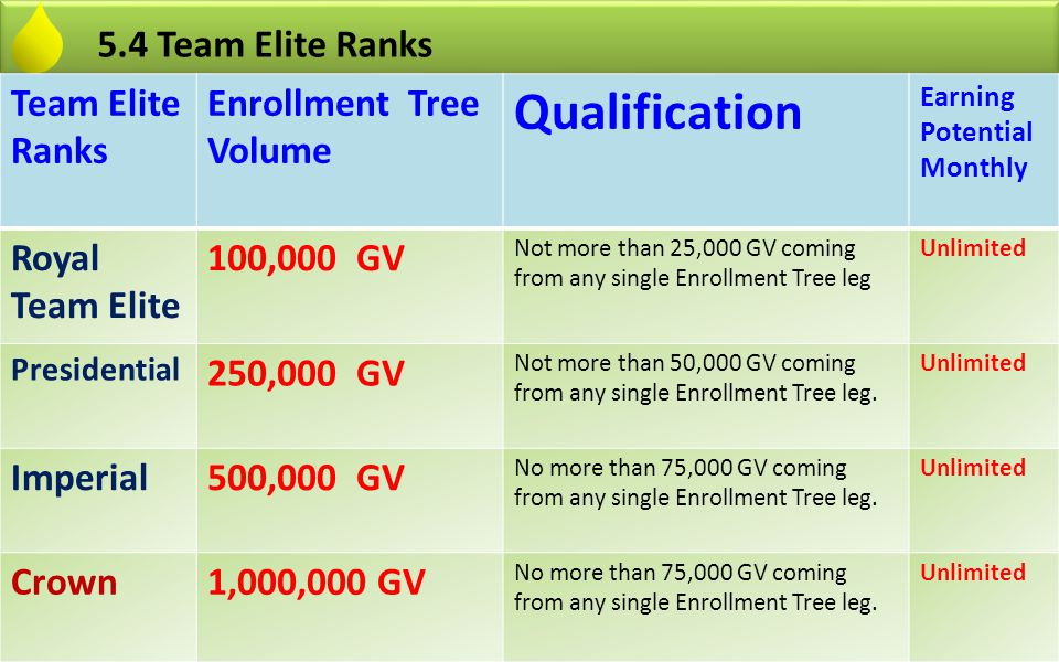 Qualification 5.4 Team Elite Ranks Team Elite Ranks