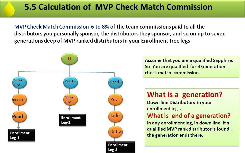 5.5 Calculation of MVP Check Match Commission