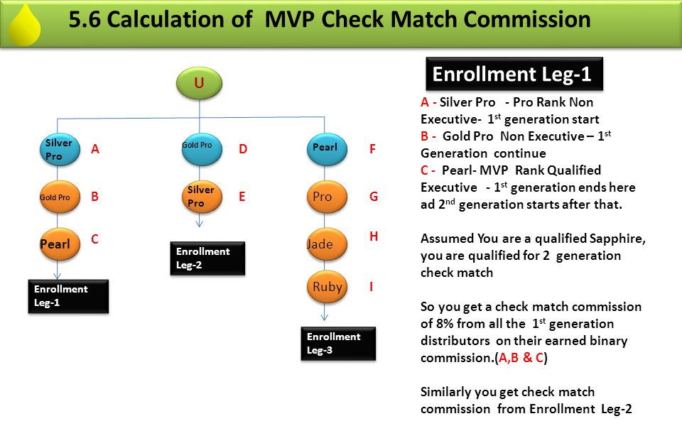 5.6 Calculation of MVP Check Match Commission