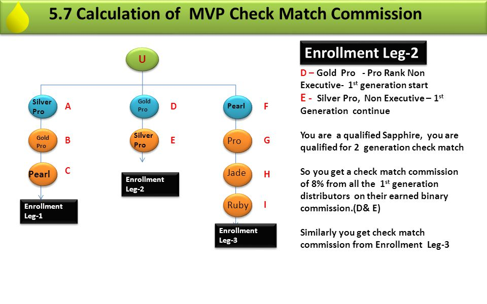 5.7 Calculation of MVP Check Match Commission