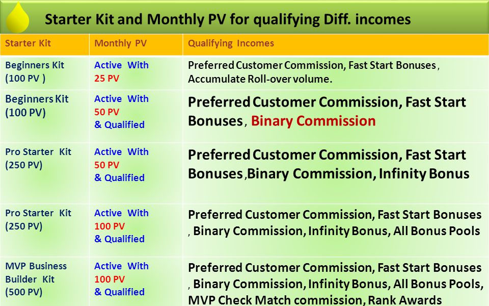Starter Kit and Monthly PV for qualifying Diff. incomes