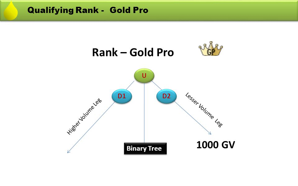 Rank – Gold Pro 1000 GV Qualifying Rank - Gold Pro Binary Tree U D1 D2