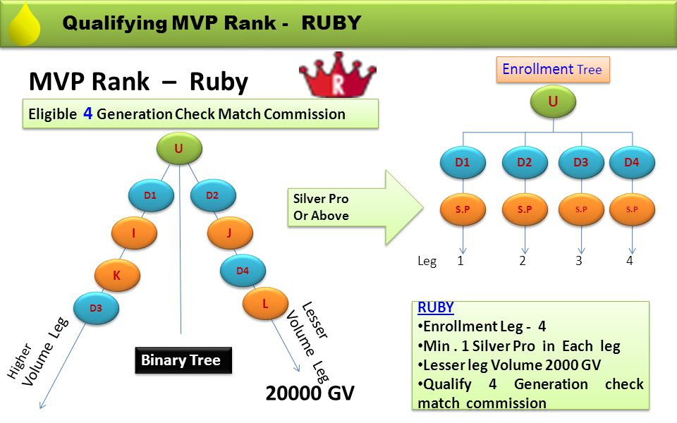 MVP Rank – Ruby 20000 GV Qualifying MVP Rank - RUBY Binary Tree
