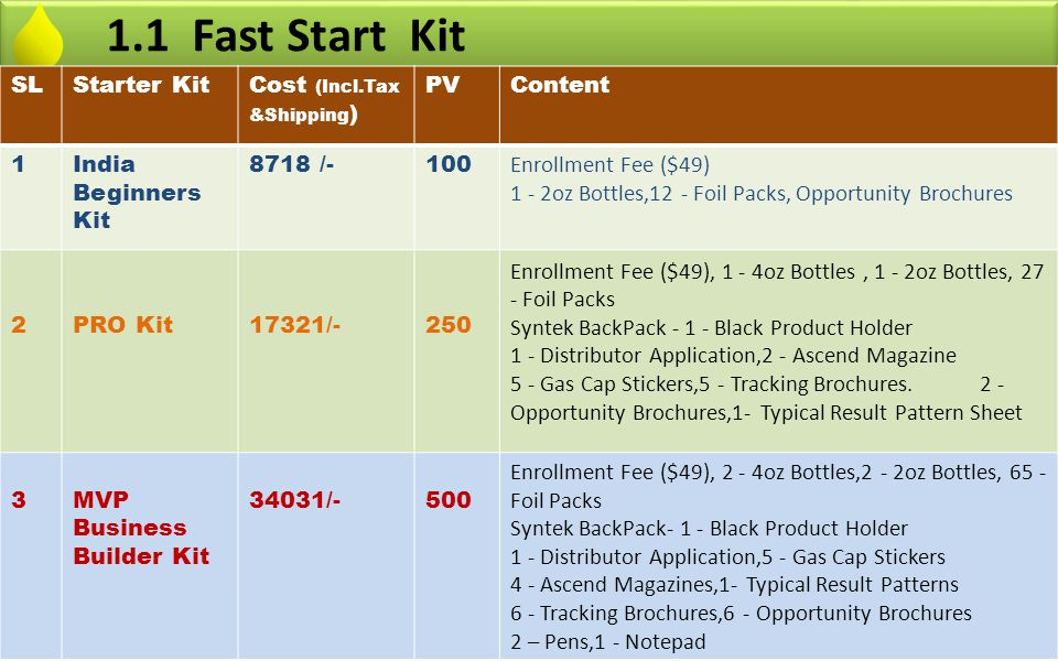 1.1 Fast Start Kit SL Starter Kit Cost (Incl.Tax &Shipping) PV Content