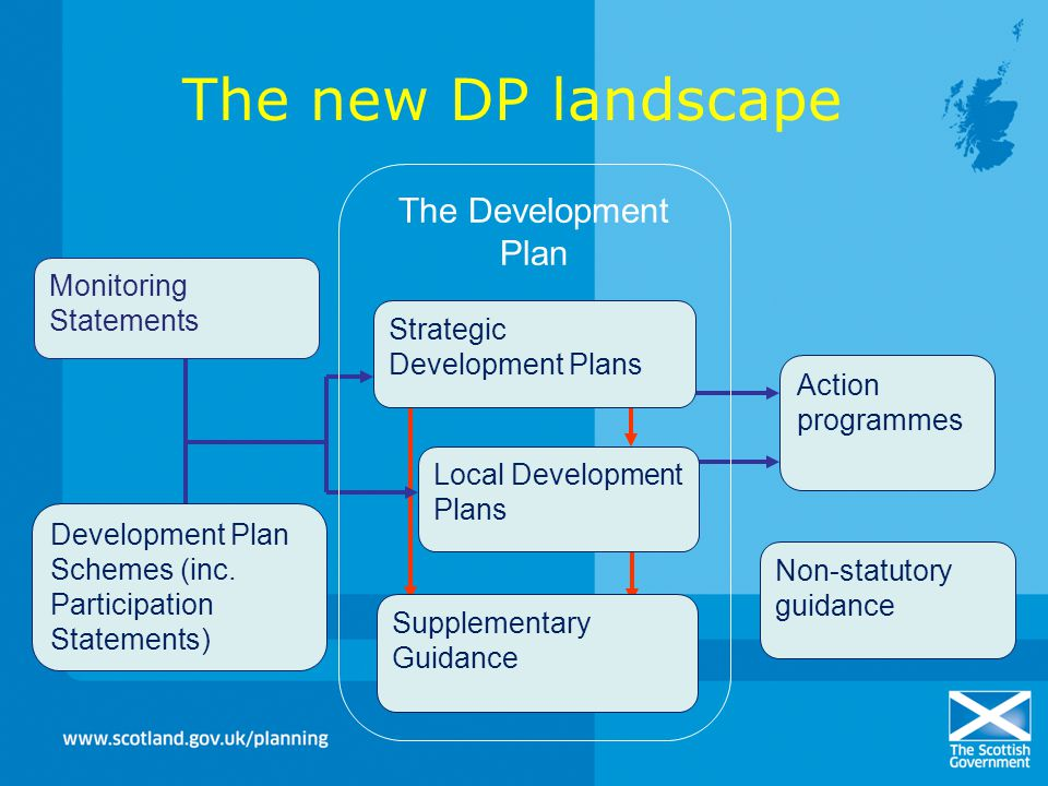 The new DP landscape The Development Plan Monitoring Statements