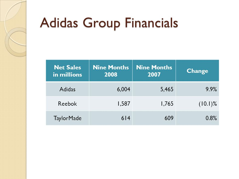 Adidas Group Financials