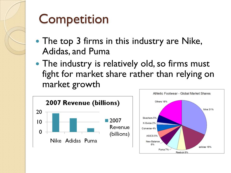 Competition The top 3 firms in this industry are Nike, Adidas, and Puma.
