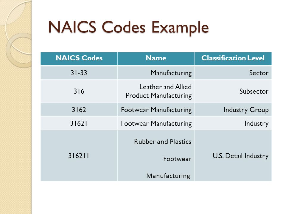 NAICS Codes Example NAICS Codes Name Classification Level 31-33
