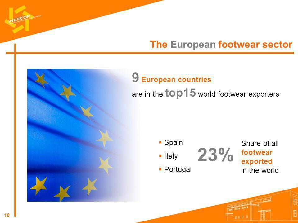 23% 9 European countries The European footwear sector