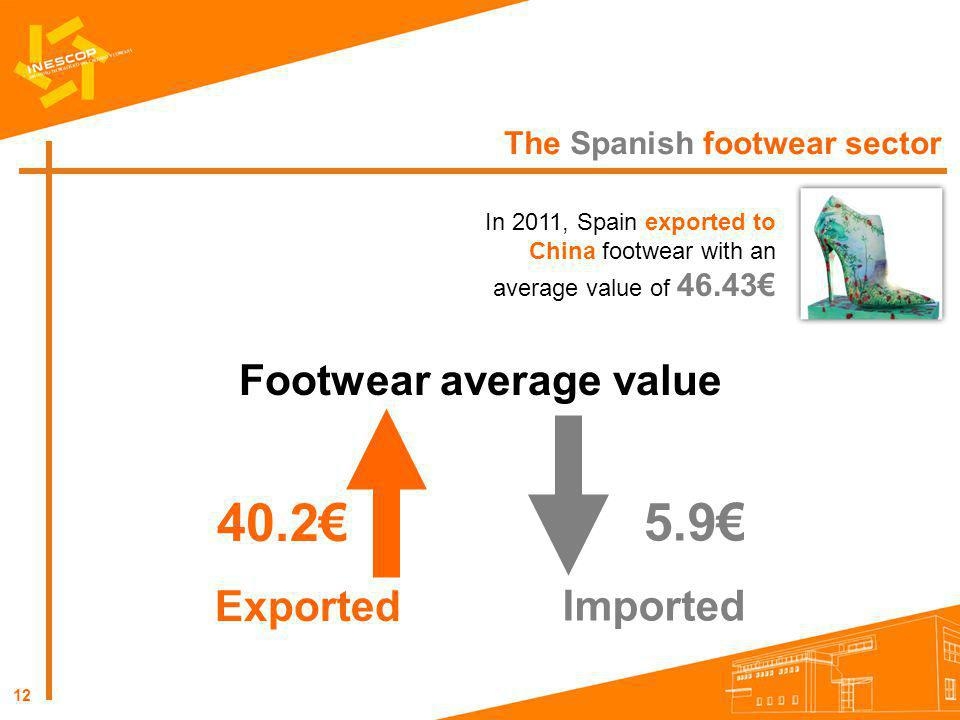Footwear average value