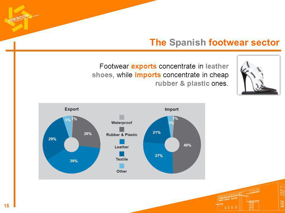 The Spanish footwear sector